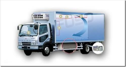 Классификация автомобильных рефрижераторов по грузоподъемности и типу привода