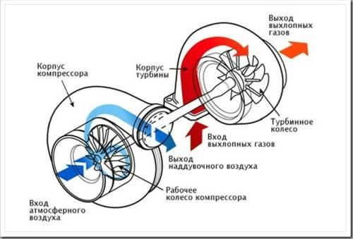 Что такое турбина в автомобиле и как она работает