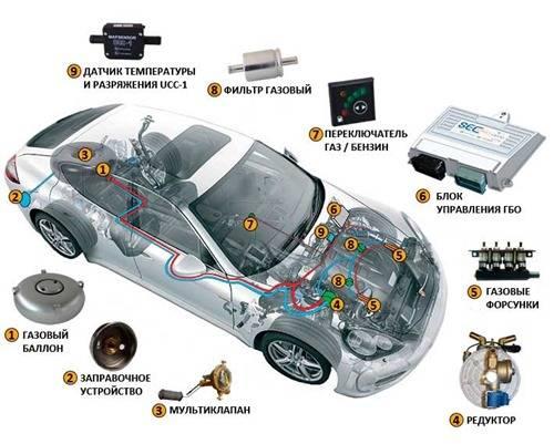 Что такое ГБО 4 поколения на авто
