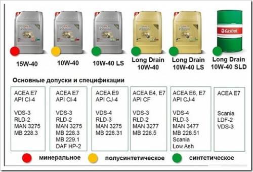 Выбираем моторное масло: советы по выбору минералки и синтетики