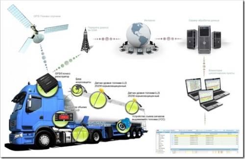 Как работают системы контроля расхода топлива?
