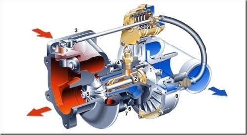 Основные неисправности турбин и их ремонт