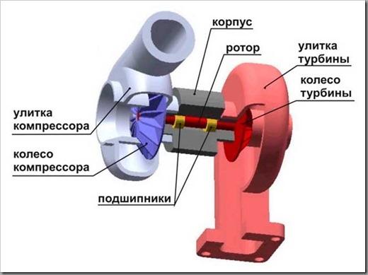 Что такое турбокомпрессор в автомобиле и чем отличается от турбонаддува